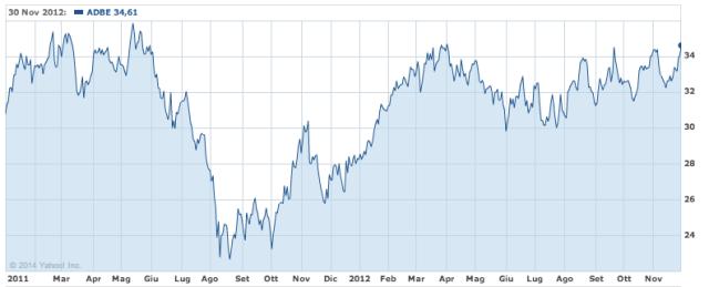 ADBE stock 2011/2012