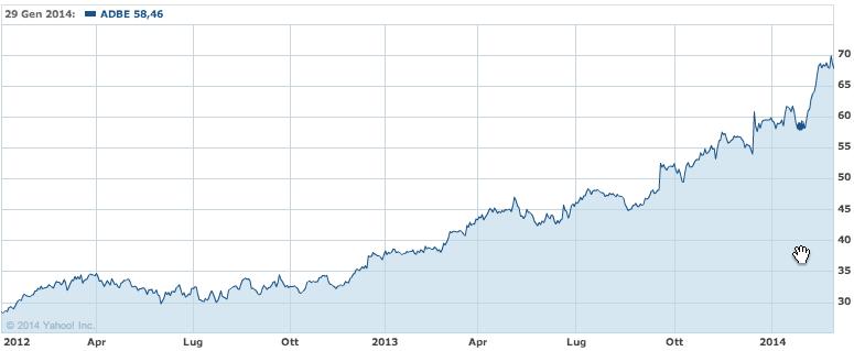 ADBE stock 2012/2014