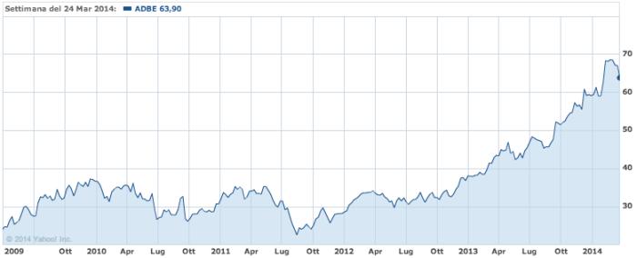 ADBE stock 2009/2014