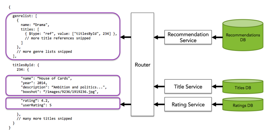 services-diagram